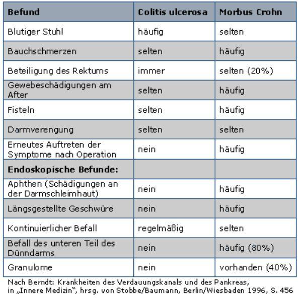Purinethol Bei Colitis Ulcerosa